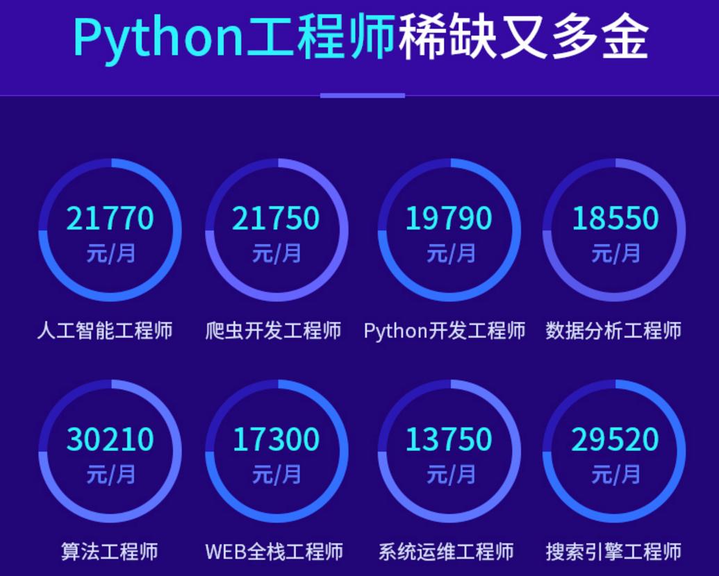 达内Python2020完整版课程(配套笔记)从零基础讲授,名师带领学习