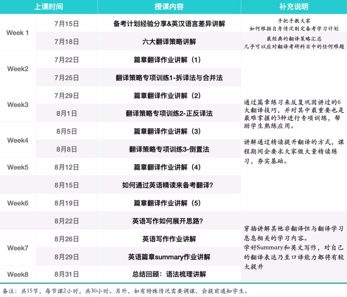 月半哥《2021暑期翻译基础强化班》翻译备考过程中最好的军师!
